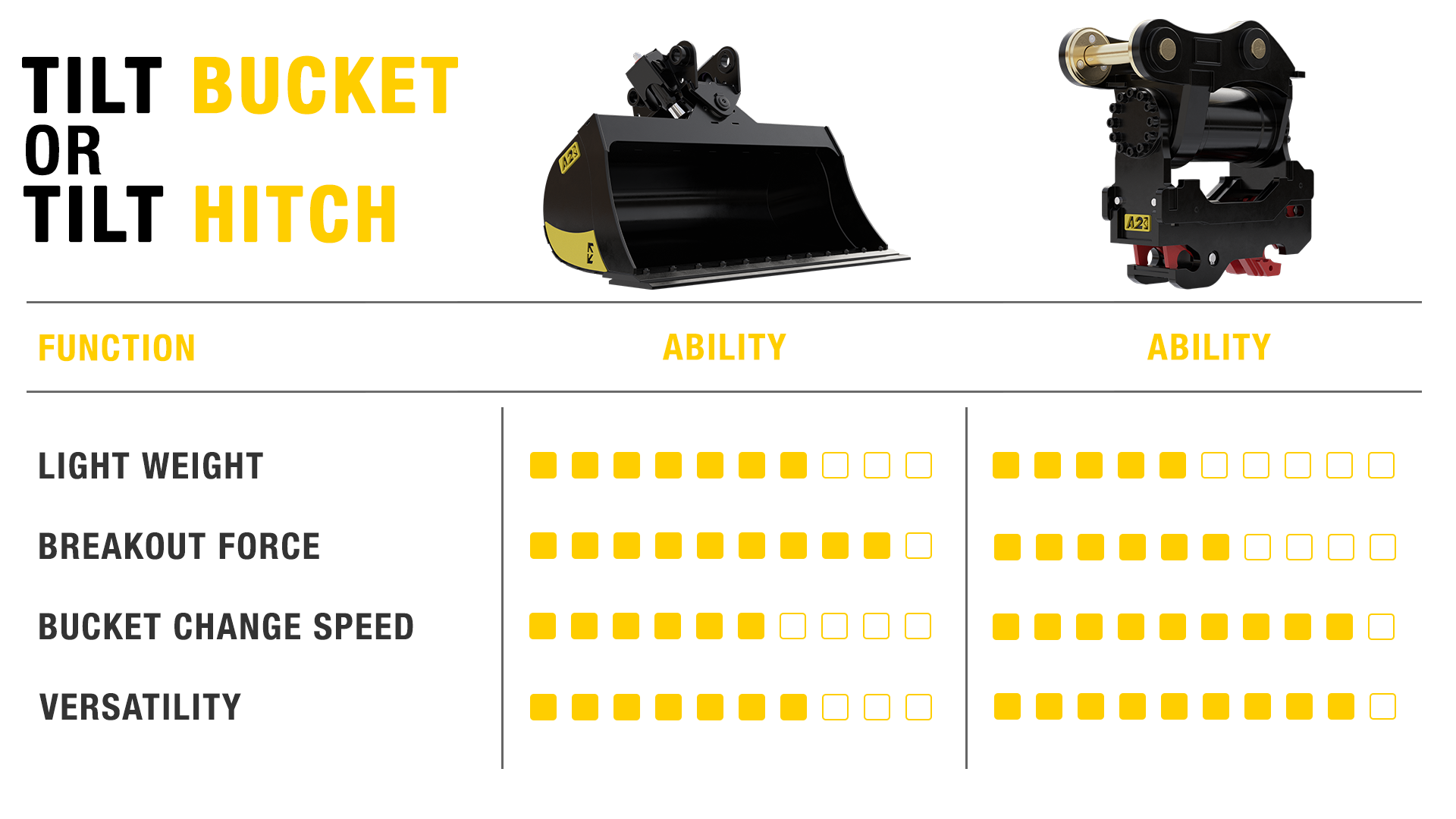 Tilt Bucket vs Tilt Hitch Chart comparison.